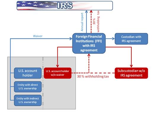 """Thẻ xanh Mỹ - Visa EB5 - FATCA: Mặt trái của """"tấm thẻ xanh"""""""